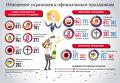 Отношение украинцев к официальным праздникам