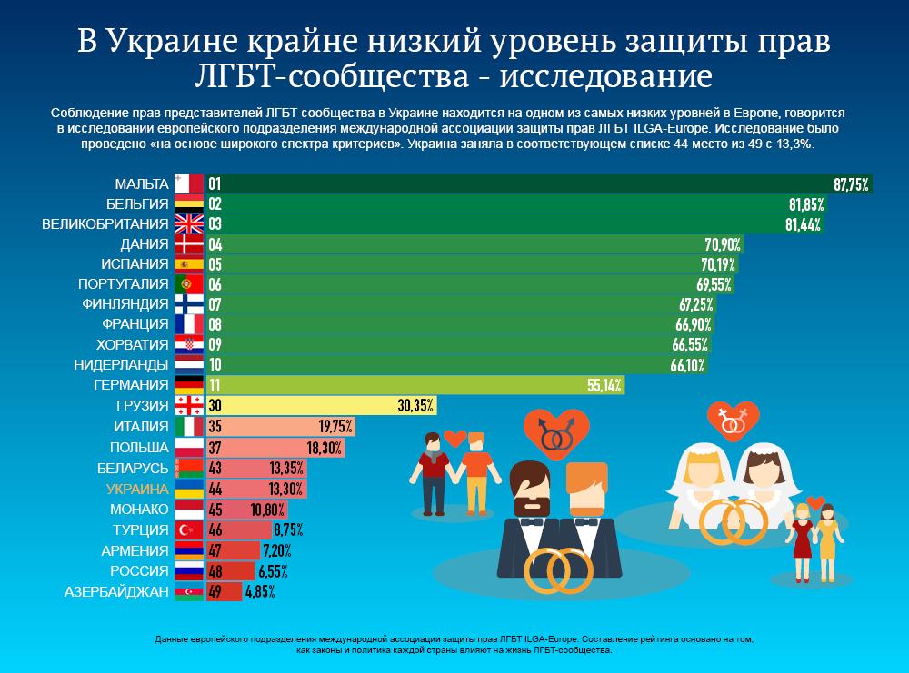 Статистика роста гомосексуалистов в россии