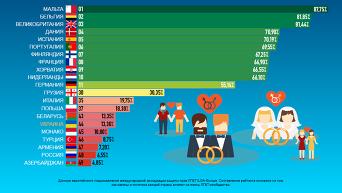 Рейтинг стран Европы по защите прав ЛГБТ-сообщества. Инфографика