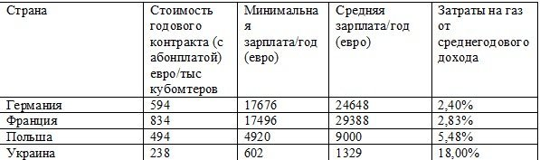 Розничная цена природного газа для населения в Украине остается одной из самых низких в Европе, - Минэкономразвития - Цензор.НЕТ 8381
