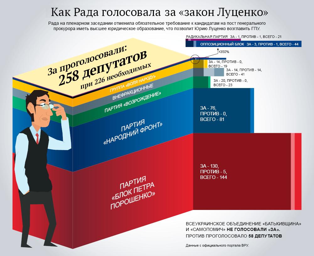 Закон под Луценко: итоги голосования Рады. Инфографика