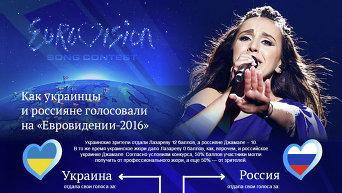 Финал Евровидения-2016: как голосовали украинцы и россияне. Инфографика