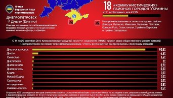 Декоммунизация в Украине. Инфографика