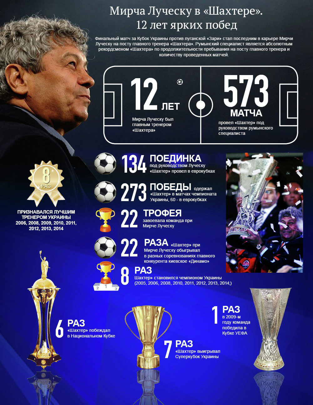 Мирча Луческу в Шахтере: 12 лет ярких побед. Инфографика