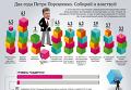 Два года Петра Порошенко. Инфографика