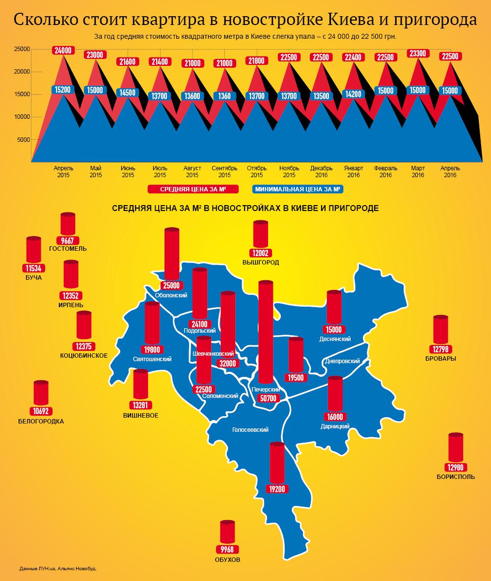 Обзор цен на квартиры в Киеве и пригороде. Инфографика
