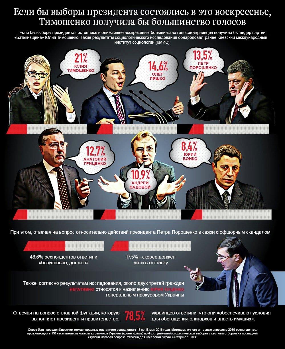 Электоральные предпочтения украинцев. Инфографика