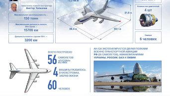 Самой большой серийный самолет Руслан. Инфографика