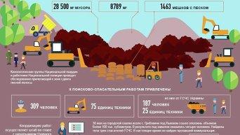 Оползень на свалке под Львовом. Инфографика