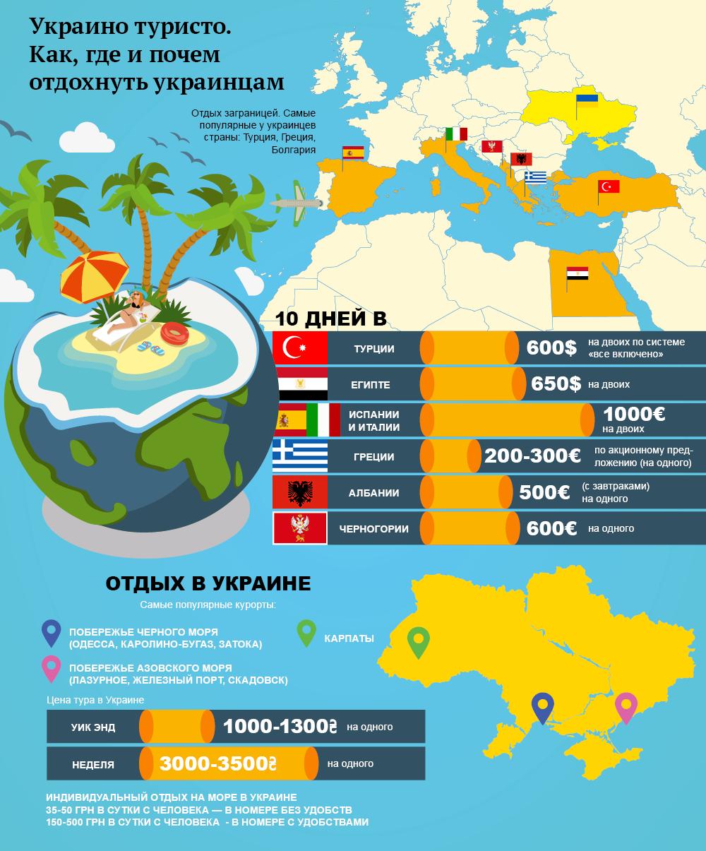 Отпуск-2016: как и где отдохнуть украинцам. Инфографика