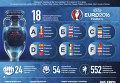 Евро-2016 во Франции в фактах. Инфографика