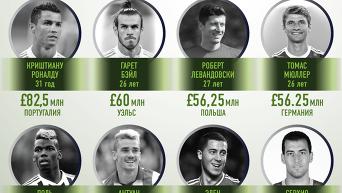 Золотые ноги европейского футбола. Инфографика