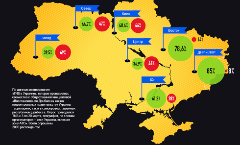 Хотят ли украинцы войны: итоги опроса. Инфографика