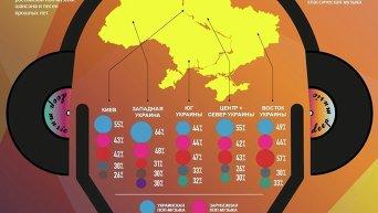 Музыкальные предпочтения украинцев. Инфографика