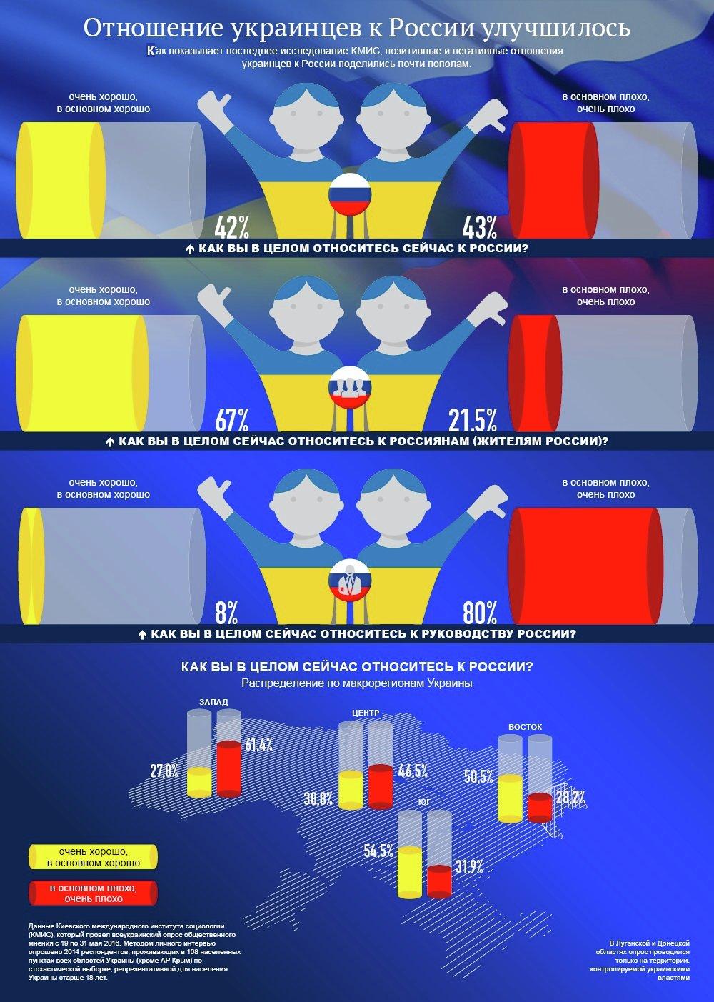 Отношение украинцев к россиянам, России и Путину. Инфографика