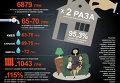 Рост коммунальных тарифов в Украине. Инфографика