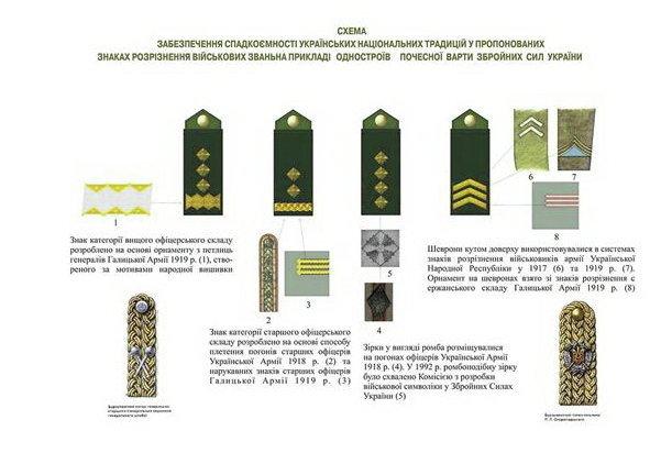 украинские погоны нового образца