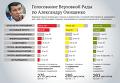 Согласие на арест Онищенко: как голосовала Рада. Инфографика