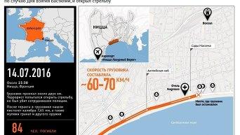 Теракт в Ницце. Инфографика
