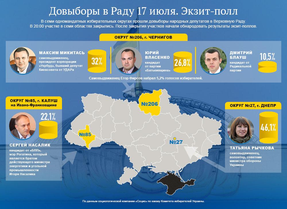 Экзит-полл по трем округам на довыборах в Верховную Раду. Инфографика