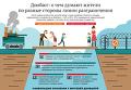 О чем думают жители Донбасса - опрос. Инфографика