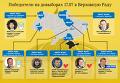 Довыборы в Верховную Раду: итоги. Инфографика