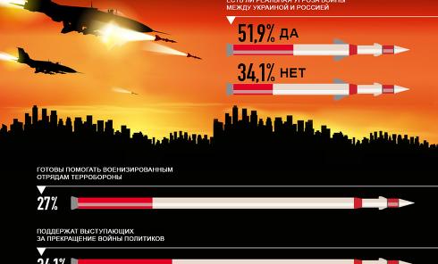 Украинцы верят в реальность войны с РФ - опрос. Инфографика