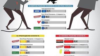 Отношение политических партий к войне в Донбассе. Инфографика