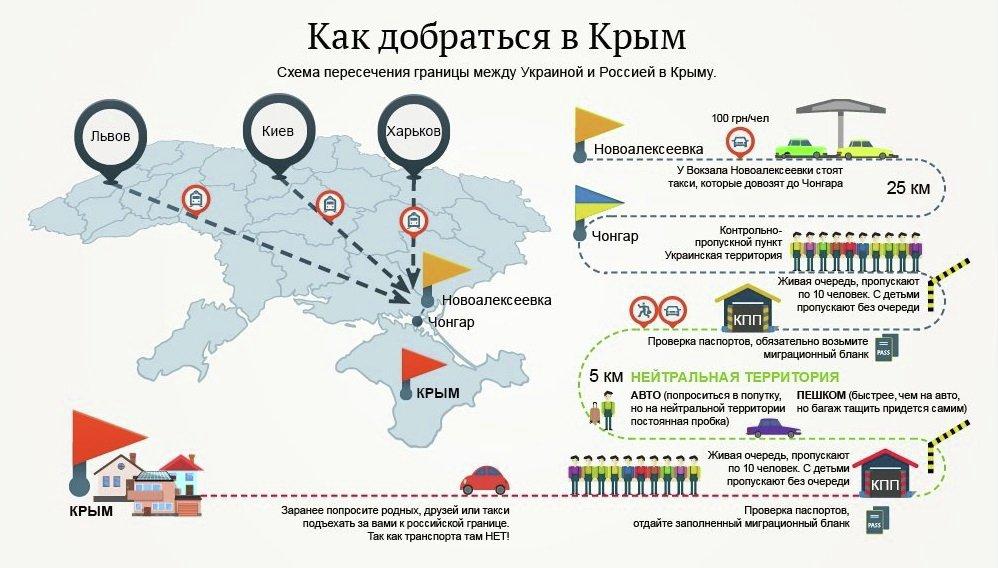 Как доехать из украины в крым поездом в 2018 году