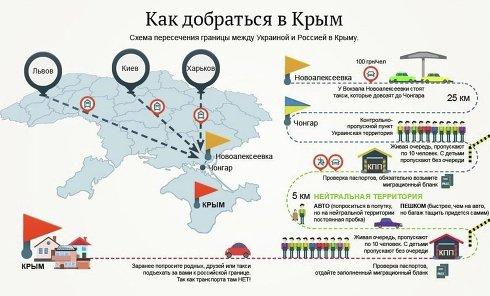 Пути в Крым. Инфографика
