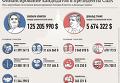 Клинтон vs Трамп. Финансирование кандидатов в президенты США. Инфографика