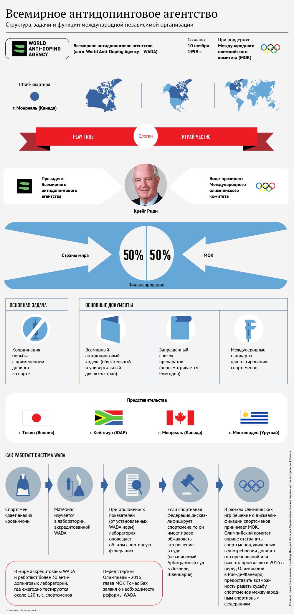 Всемирное антидопинговое агентство: структура и задачи. Инфографика