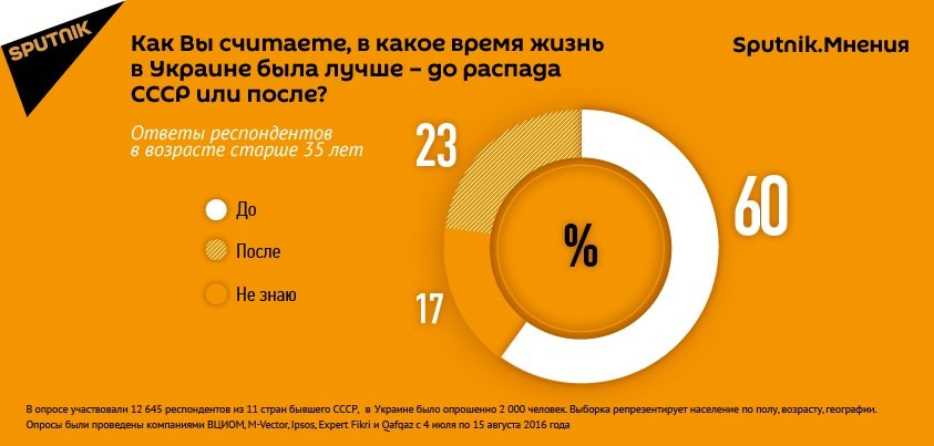 Отношение к жизни в и после СССР. Инфографика