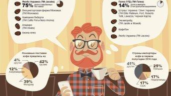 Основные поставщики кофе в Украину. Инфографика