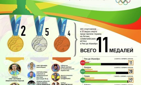 Результаты сборной Украины на Олимпиаде-2016 в Рио-де-Жанейро. Инфографика