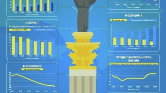 Изменения показателей в Украине за годы ее независимости. Инфографика