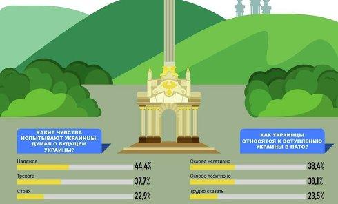 Отношение украинцев к Украине. Инфографика