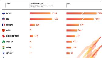 Ядерное оружие мира: где и сколько. Инфографика