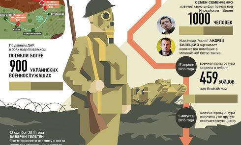Иловайская трагедия в цифрах. Инфографика