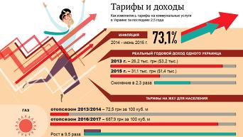 Изменения тарифов на ЖКУ. Инфографика