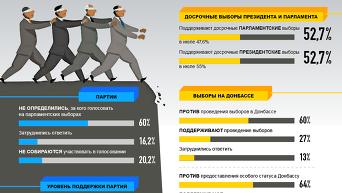 Украинцы о реформах, выборах и власти: итоги опроса. Инфографика