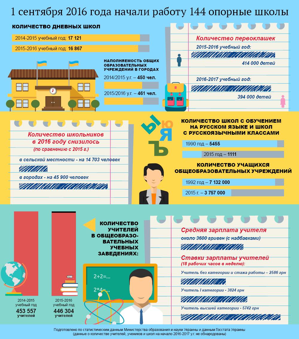 День знаний в Украине в цифрах. Инфографика