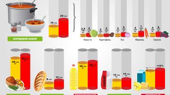 Осеннее подорожание продуктов: прогноз цен. Инфографика