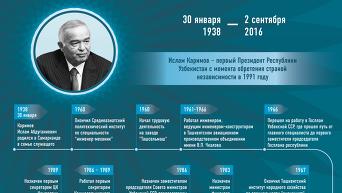 Жизненный путь Ислама Каримова. Инфографика