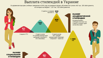 Выплата стипендий в Украине. Инфографика