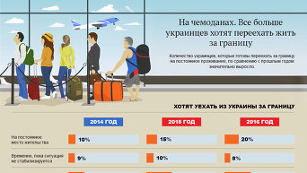 Куда глаза глядят. Эмиграция из Украины - опрос. Инфографика