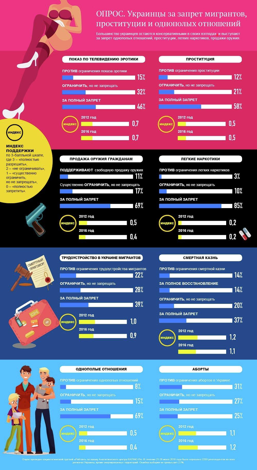 Отношение украинцев к легализации проституции. Инфографика
