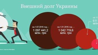 Внешний долг Украины. Инфографика