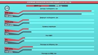 Статьи расходов в проекте госбюджета-2017. Инфографика