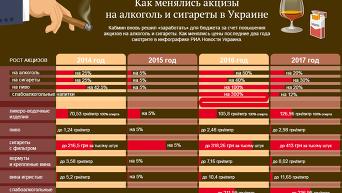 Изменение акцизов на алкоголь и табак. Инфографика
